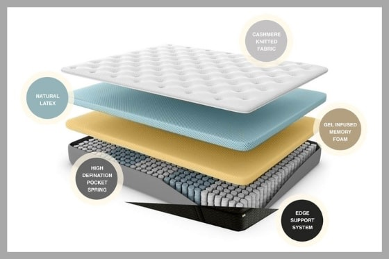 Sleep And Co Hybrid Mattress