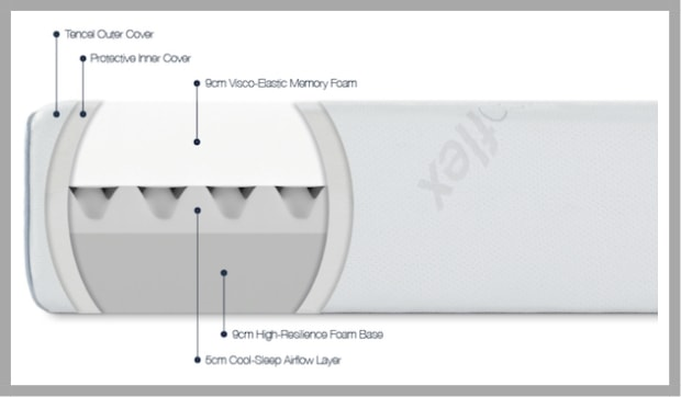 Ergoflex Memory Foam Mattress Layers