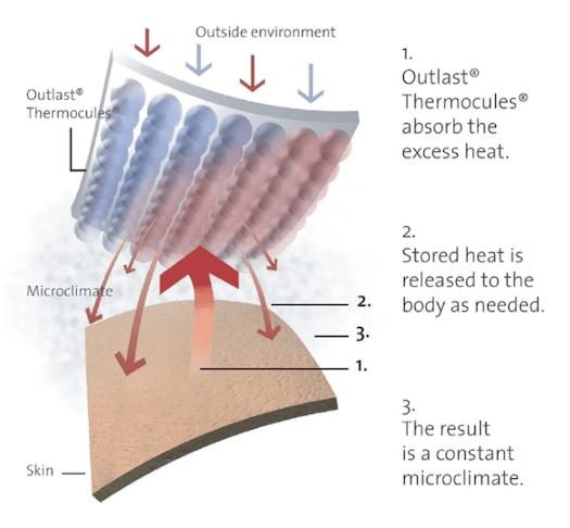 Bambury Thermal Balancing